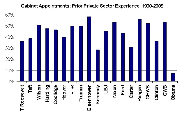 Cabinet Appointments: Prior Private Sector Experience