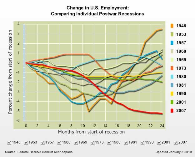Change in U.S. Employment