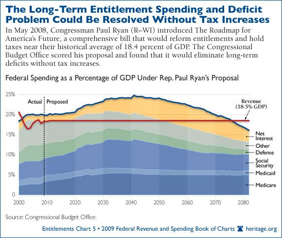 Paul Ryan's (R-WI) plan