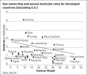 Gun ownership and annual homicide rates for developed countries (excluding U.S.)