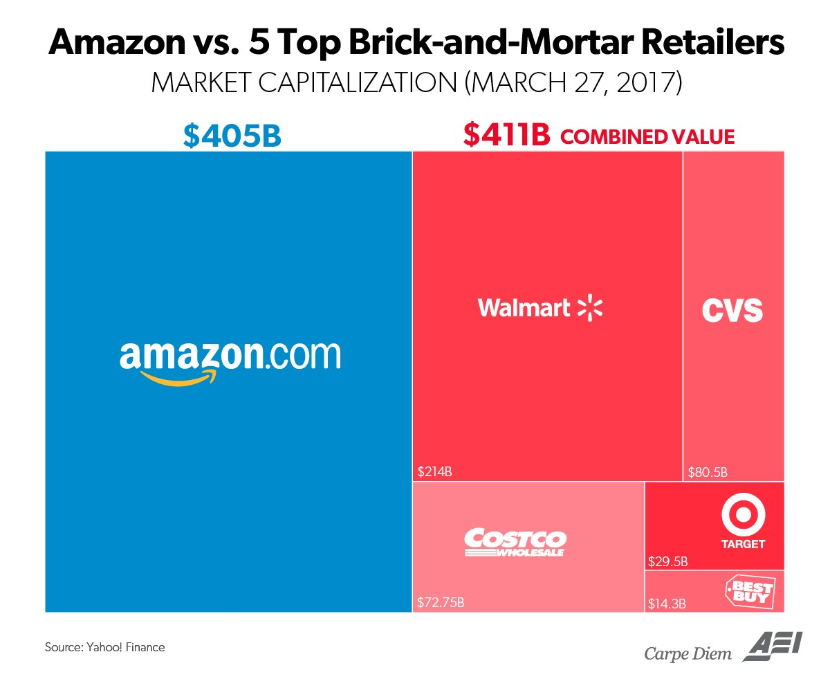 amazon vs  top five brick